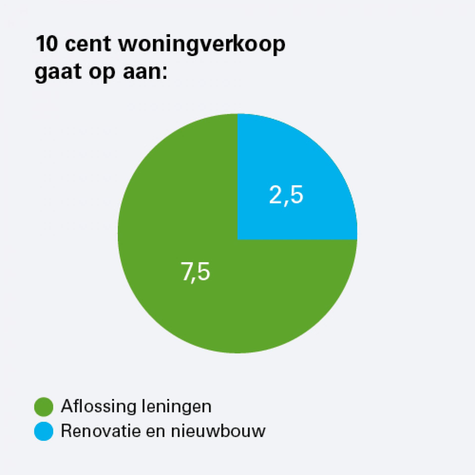 10 cent woningverkoop_ronduit.jpg