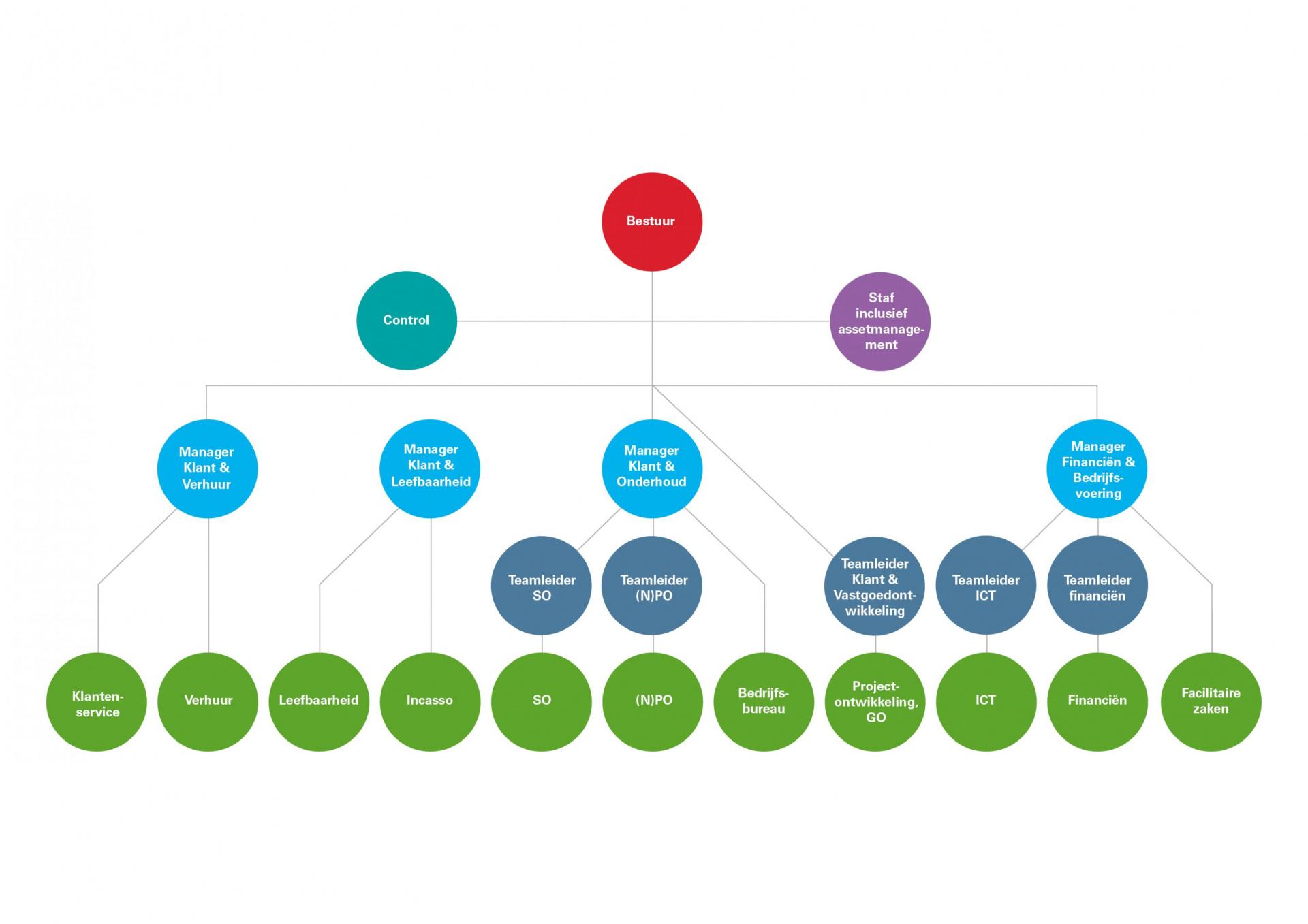 Woonpunt organogram 2020_2.jpg
